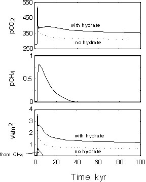 response of carbon cycle / hydrate model to fossil fuel CO2 forcing